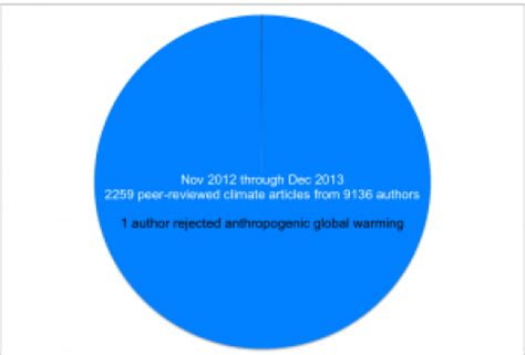1500 words essay on global warming